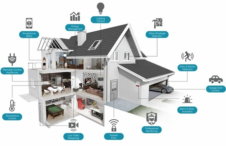 Nhà Thông Minh - SmartHome Công Nghệ 2020 Từ IDeaTech VN